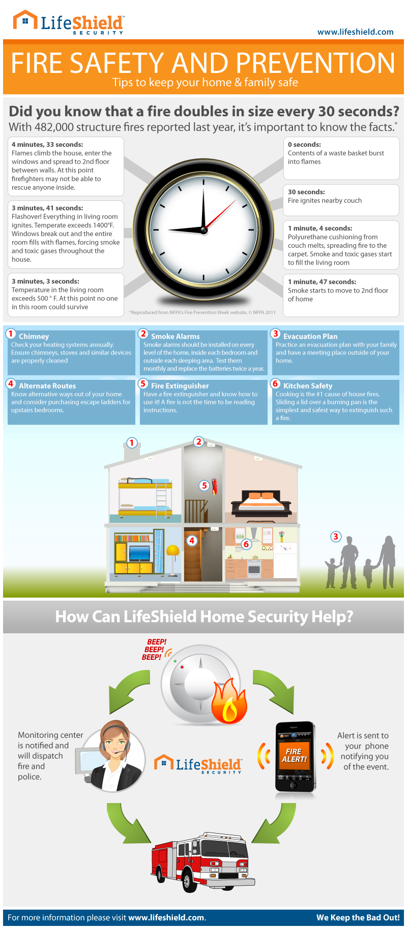 LifeShield Home Security burglar fire alarm safety
